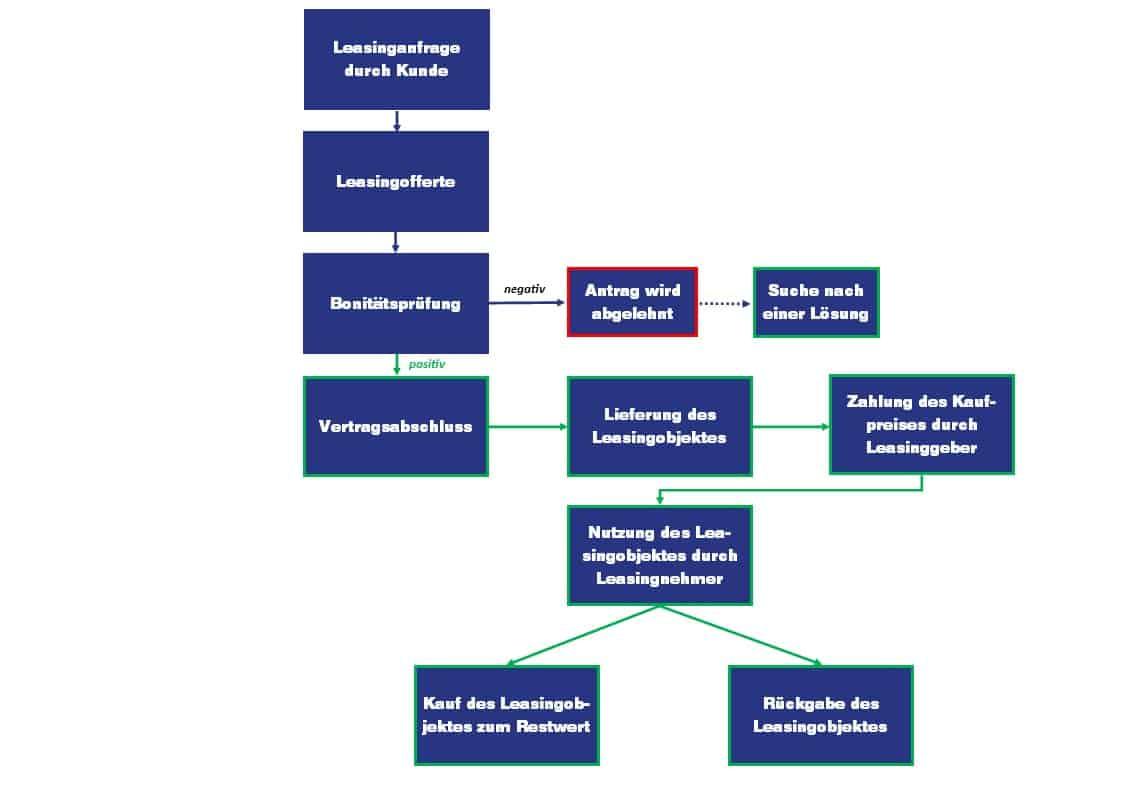 Leasing Vorteile | Mit AF Leasing schonen Sie Ihre Liquidität